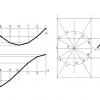 Curvas trigonométricas: gráfica del seno, gráfica de la función coseno y gráfica de la función tangente.