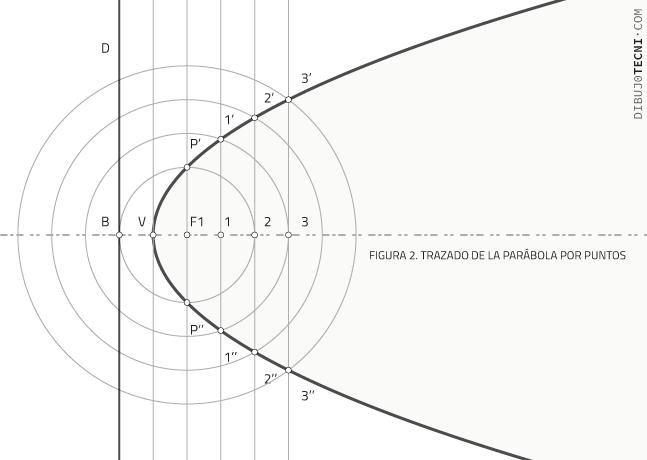 Trazado de la Parábola conociendo la directriz y el foco por puntos