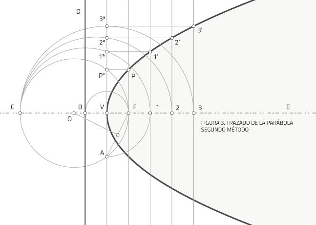 Trazado de la parábola conociendo la directriz y el foco. Segundo método