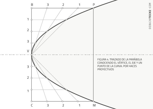 Trazado de la parábola conociendo el vértice, el eje y un punto de la curva. Por haces proyectivos