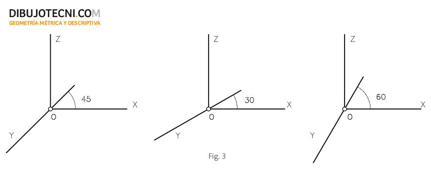 Elección del coeficiente de reducción y ángulo de declinación para el eje y.