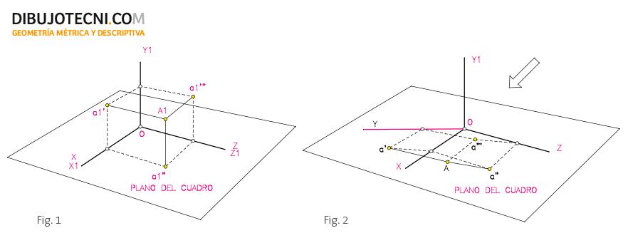 Sistema axonométrico oblicuo. Elementos y fundamentos.