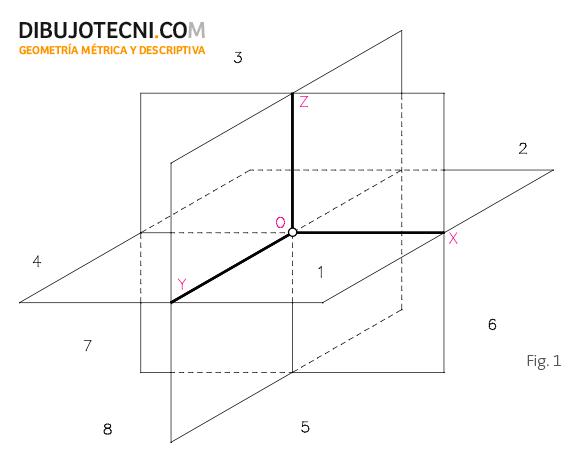 Sistema axonométrico oblicuo. Triedro de referencia.