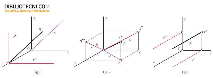 Posiciones particulares de las rectas.
