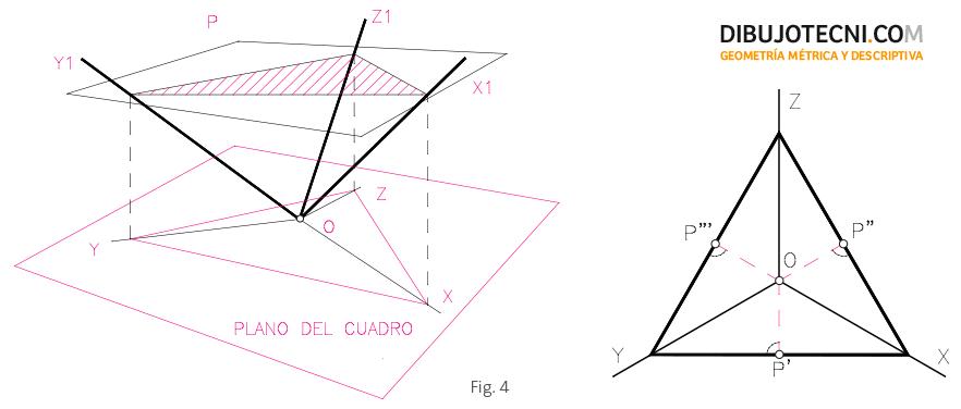Triángulo de las trazas.