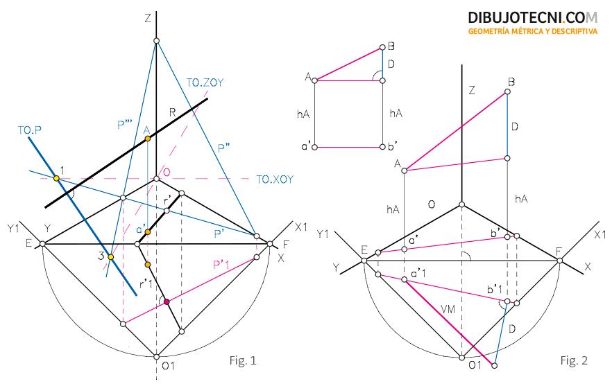 Recta perpendicular a un plano, pasando por un punto.  Verdadera magnitud de un segmento.