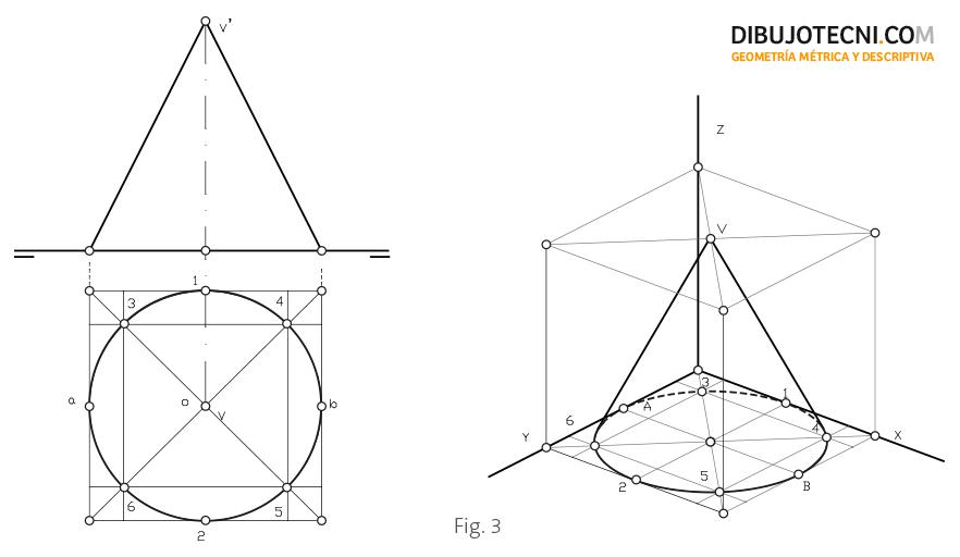 Representación en trimétrica de un cono recto y de revolución apoyado en el plano XOY.