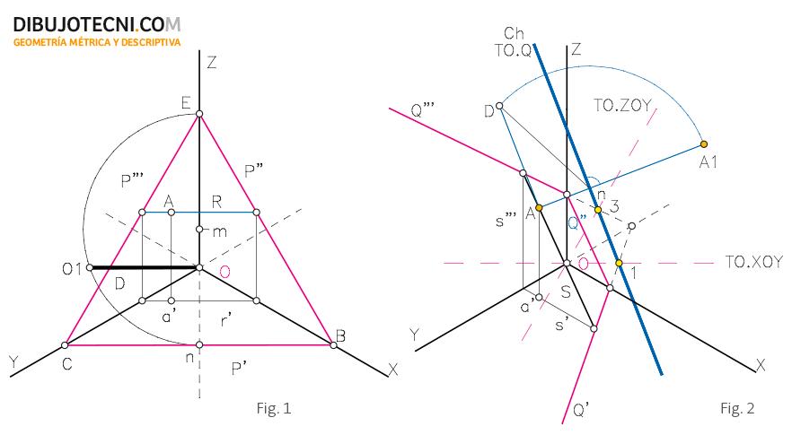 Distancia de un punto al plano del cuadro.