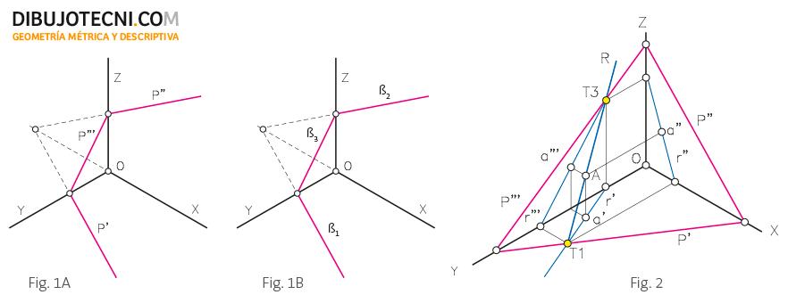 Trazas del plano en el sistema axonométrico. Pertenencia de un punto y de una recta a un plano.