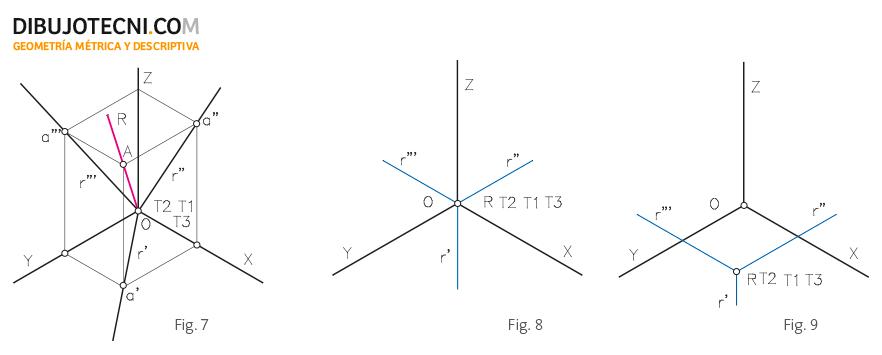 Recta que pasa por el origen. Recta perpendicular en el origen al plano del cuadro. Recta perpendicular al plano del cuadro en un punto cualquiera.