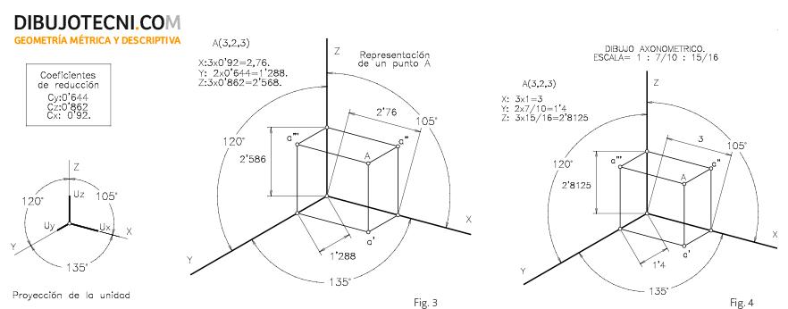 Reducciones de las unidades de los ejes axonométricos.