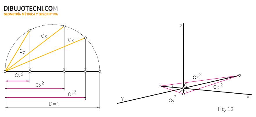 Teorema de Scholmi.