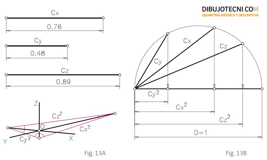 Aplicación práctica del Teorema de Scholmi.