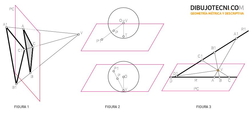 Sistema cónico. Tipo de proyección