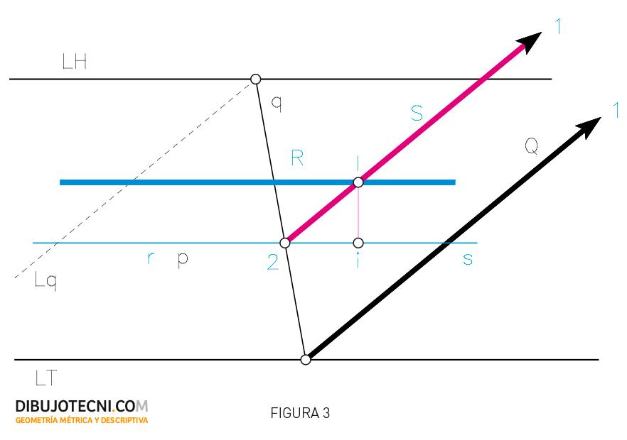 Sistema cónico. Intersección de una recta paralela a LT con un plano.