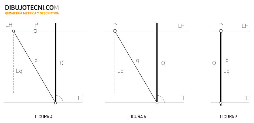 Sistema cónico. Posiciones del plano. Verticales: Plano perpendicular al geometral, plano perpendicular al geometral y al cuadro, plano perpendicular al geometral y al cuadro, por V.