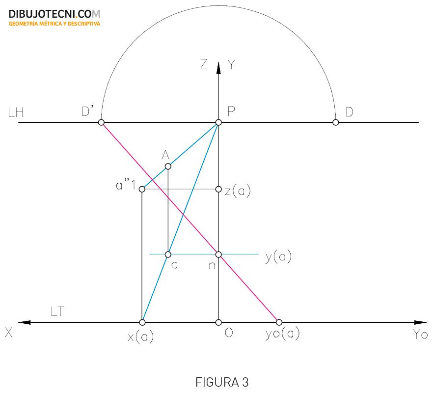 Sistema cónico. Coordenadas de un punto.