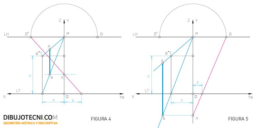 Sistema cónico. Determinación de las coordenadas de un punto a partir de sus proyecciones directa y horizontal.