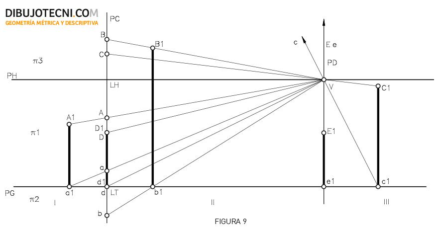 Sistema cónico. Representación del punto, primera regla.