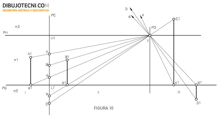 Sistema cónico. Representación del punto, segunda regla.