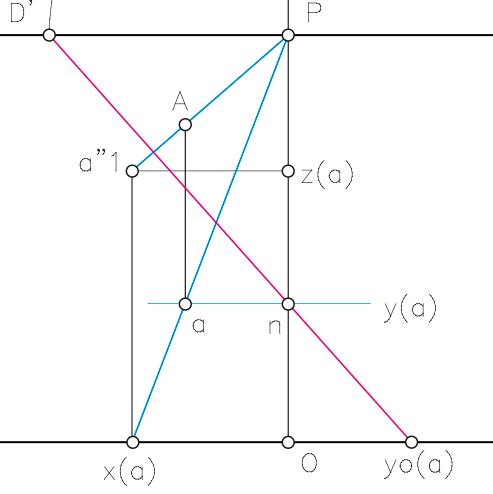 Sistema cónico. Representación del punto.