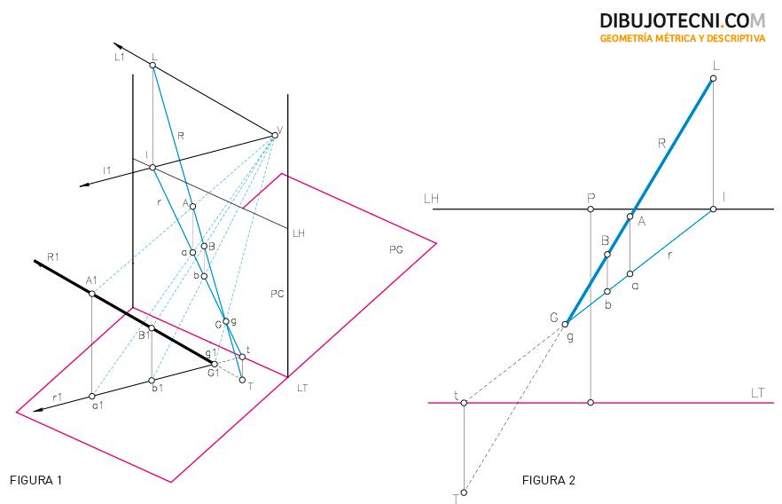 Determinación y proyecciones de la recta en el sistema cónico.