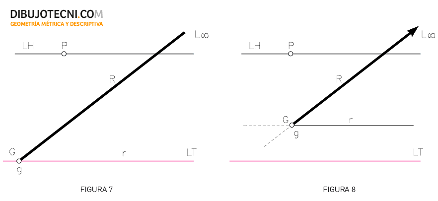 Sistema cónico, Posiciones de la recta. RRectas frontales: Recta contenida en el plano del cuadro. Recta paralela a PC y oblicua al geometral.