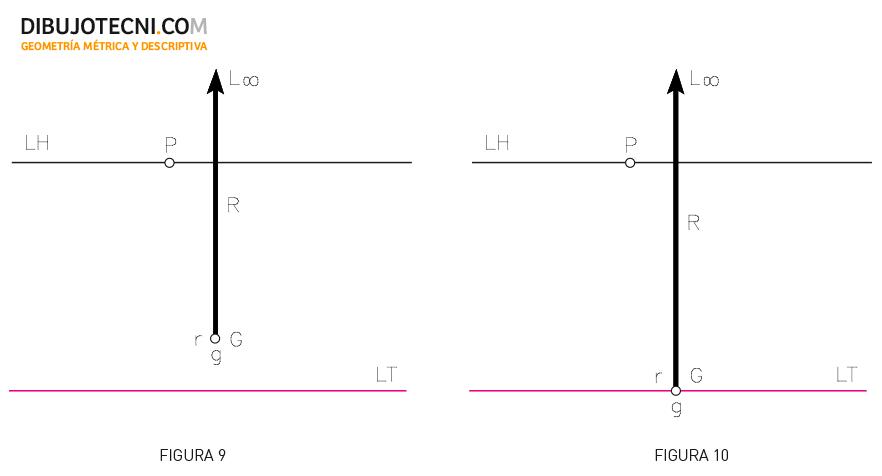 Sistema cónico, Posiciones de la recta. RRectas frontales: Recta perpendicular al geometral. Recta perpendicular al geometral y contenida en el cuadro.