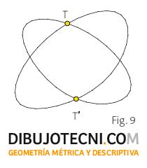 Penetración máxima o tangencia doble.