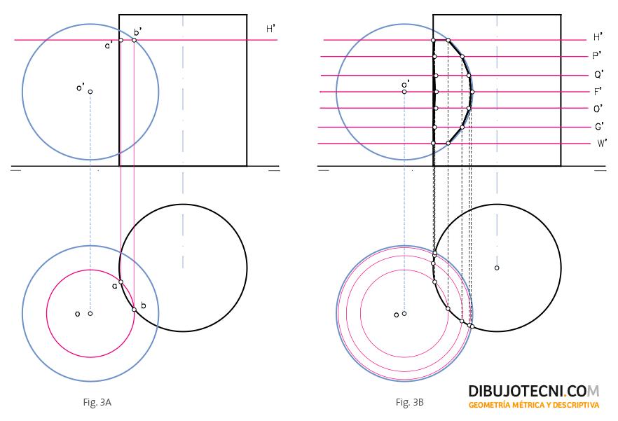 Intersección entre la esfera y el cilindro recto de eje vertical o de punta
