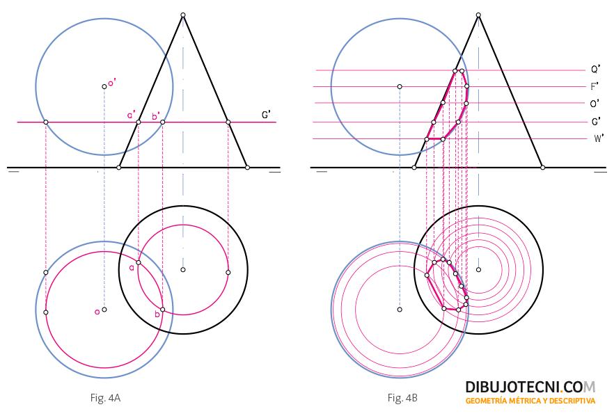 Intersección entre la esfera y el cono recto de eje vertical o de punta.