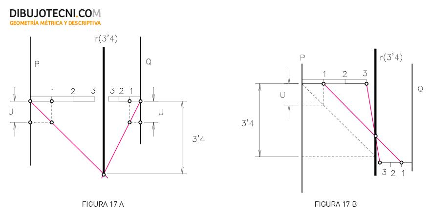 Sistema Acotado. Intersección de planos de trazas paralelas.