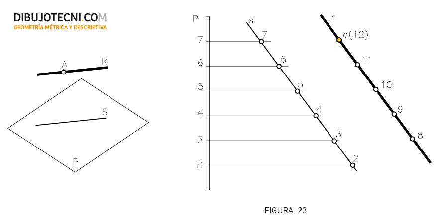 Sistema Acotado. Paralelismo recta plano