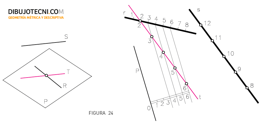 Sistema Acotado. Plano paralelo a una recta, conteniendo a otra dada.