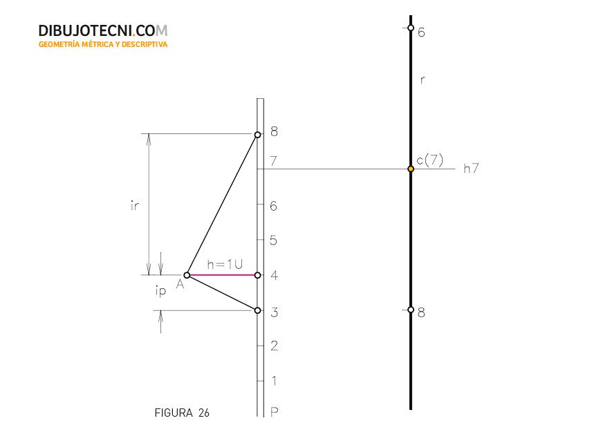 Recta r perpendicular a un plano p pasando por un punto c del plano.