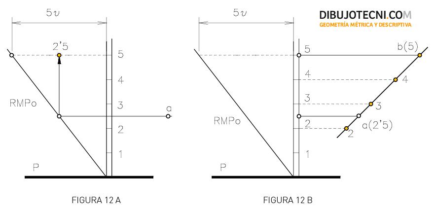 Sistema Acotado. Determinación de la cota de un punto situado en un plano dado.