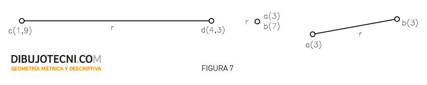 Sistema Acotado. Alfabeto de la recta