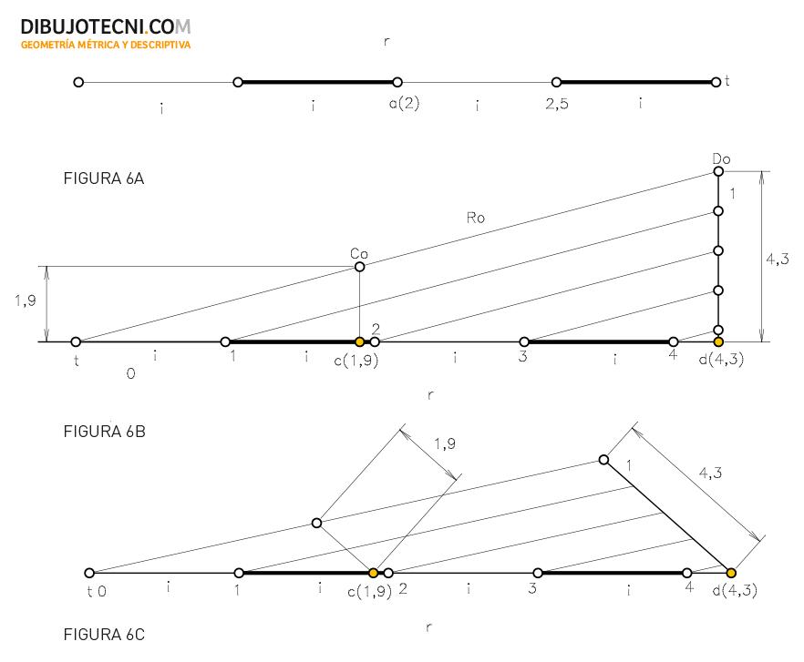 Sistema Acotado. Gradiente de la recta