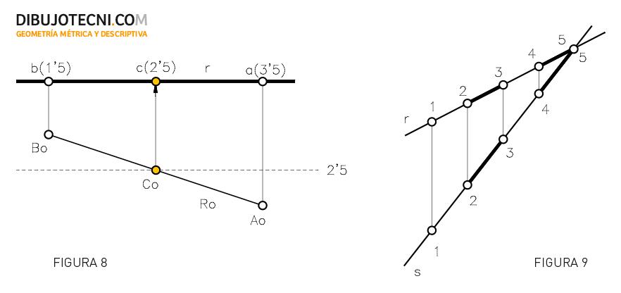 Sistema Acotado. determinación de la cota de un punto de la recta e intersección.