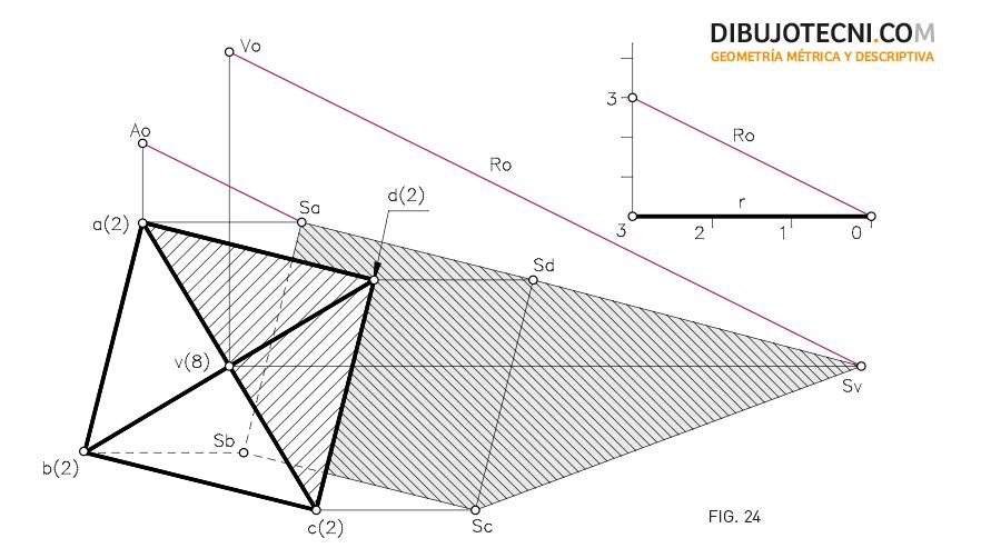 Sistema Acotado. Sombra de una pirámide. Foco impropio