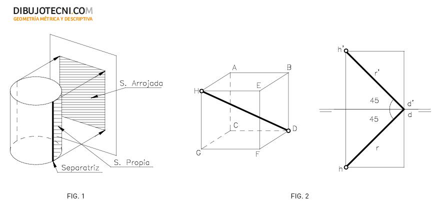 Teoria de sombras. Elementos. Dirección