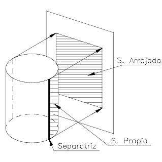 Teoria de sombras. Elementos