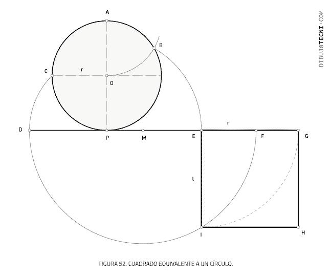 Cuadrado equivalente a un círculo