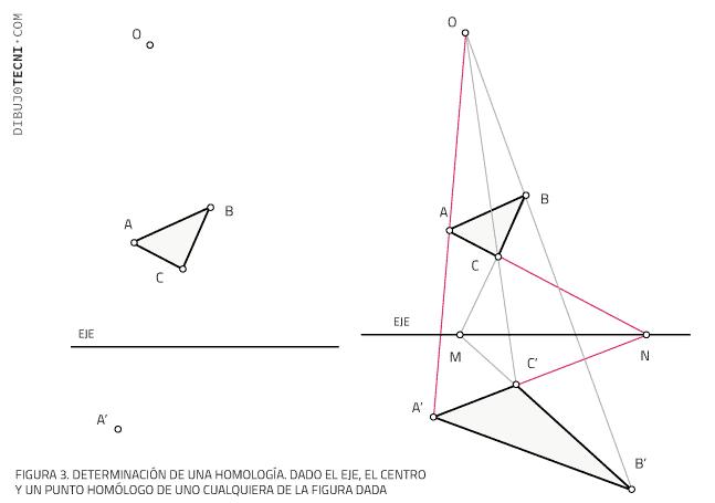 Dado el eje, el centro y un punto homólogo de uno cualquiera de la figura dada