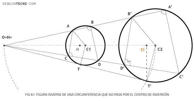 Figura inversa de una circunferencia que no pasa por el centro de inversión