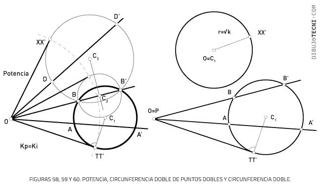 Potencia, Circunferencia doble de puntos dobles y circunferencia doble.