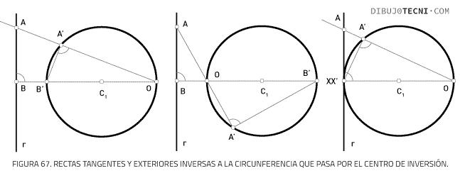 Rectas tangentes y exteriores inversas a la circunferencia que pasa por el centro de inversión