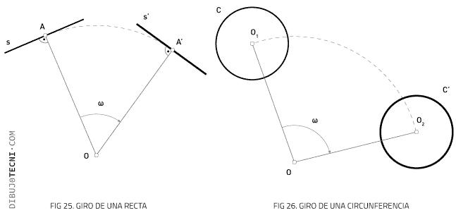Transformaciones geométricas. Giro recta y circunferencia