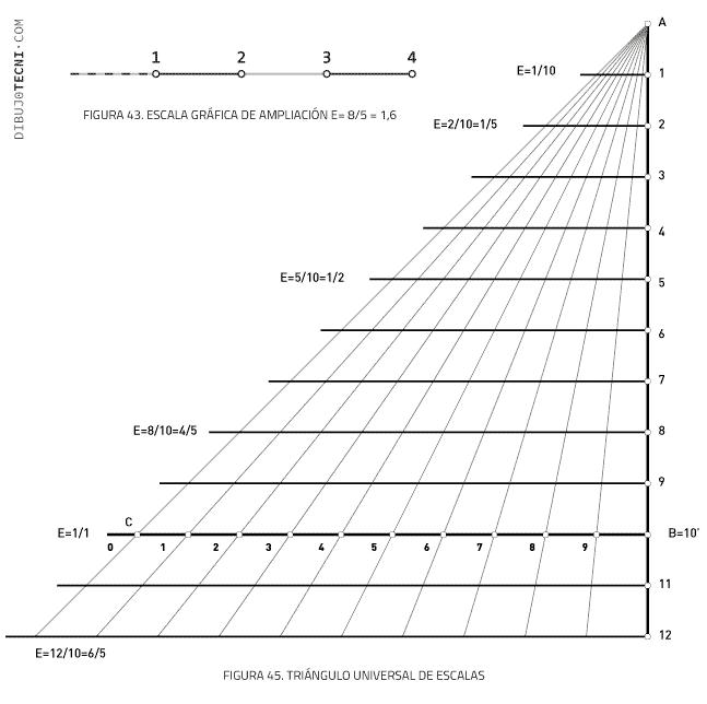 Triángulo universal de escalas