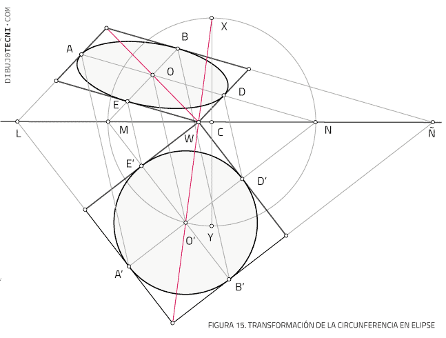 Transformación afín de circunferencia en elipse